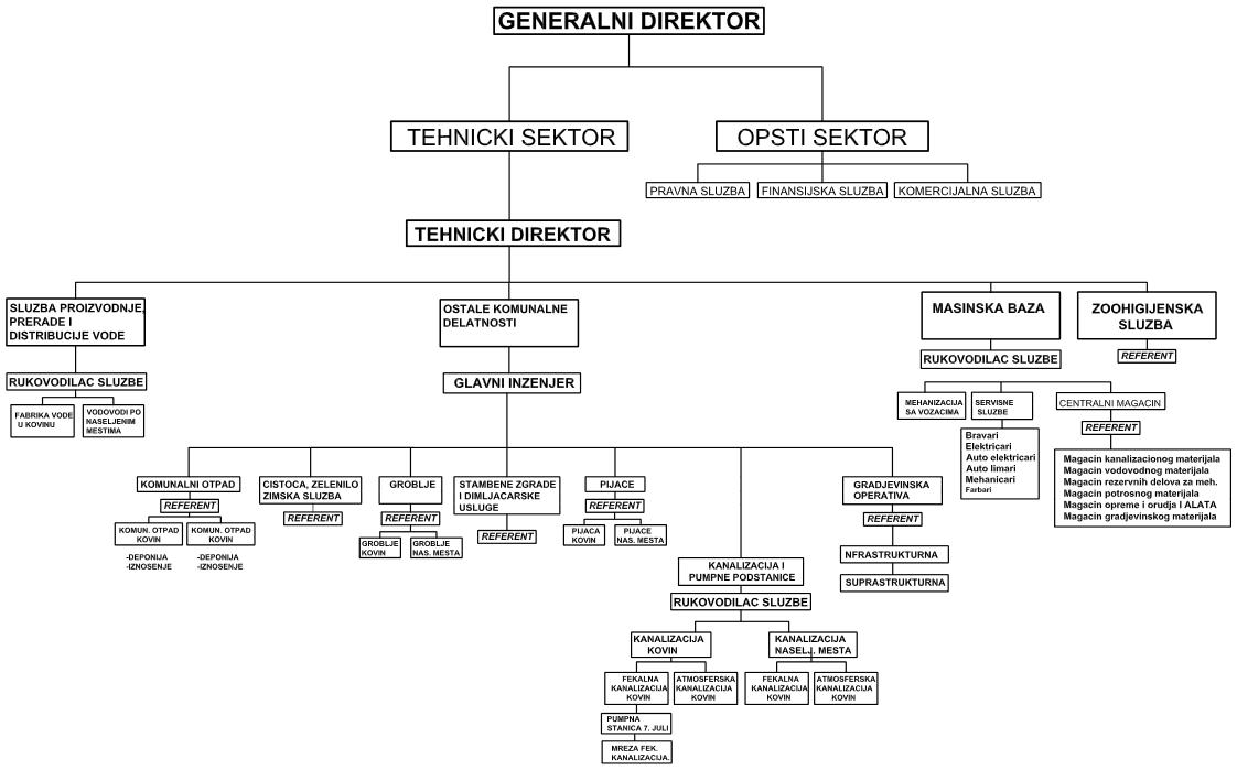 org-strukt